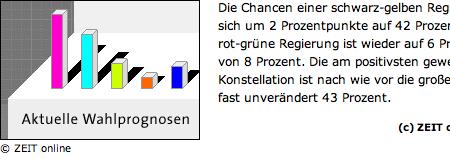 Balkendiagramm-Symbolgrafik