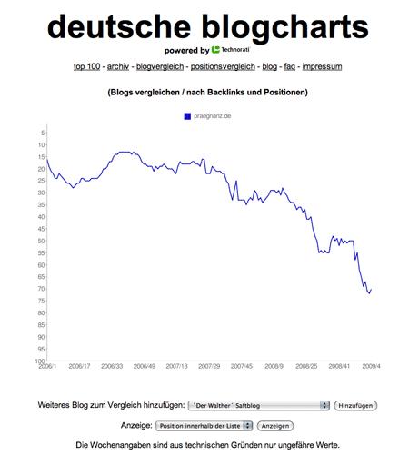 Deutsche Blogcharts