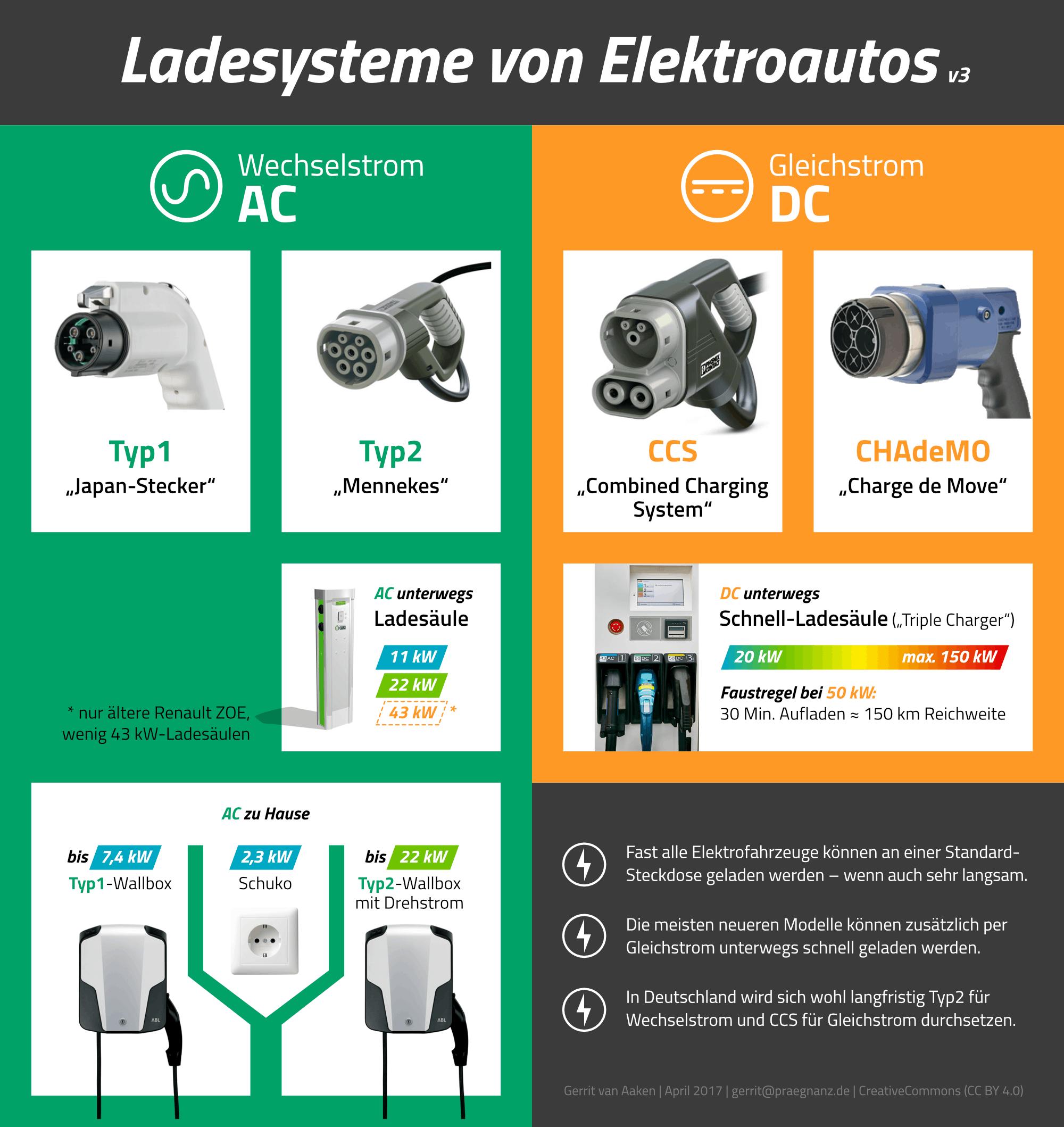 Strom und Stecker im Überblick   praegnanz.de